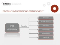Produktinformationsmanagement/PIM